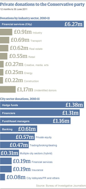 Graphic: Conservative party funding