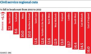 Civil service cuts