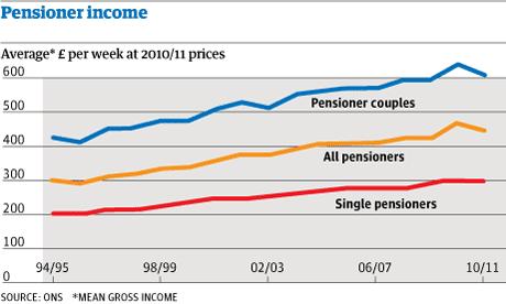 Pensioner income