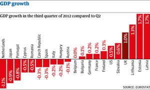 GDP growth3