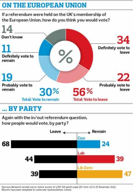 EU membership poll