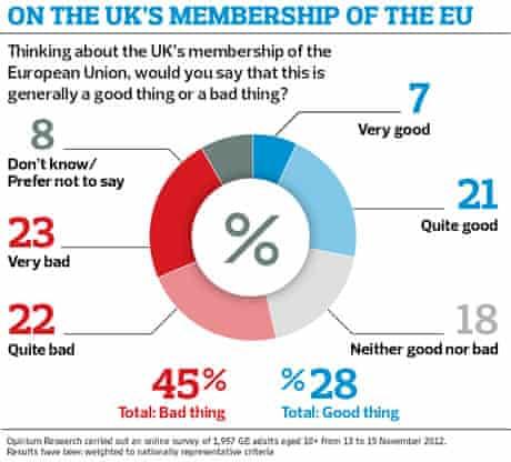 EU poll two
