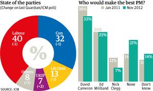 ICM poll for November 2012