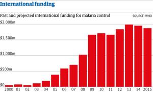 Malaria funding