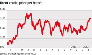 Oil price brent crude