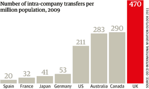 Migration chart, Intra-company transfers