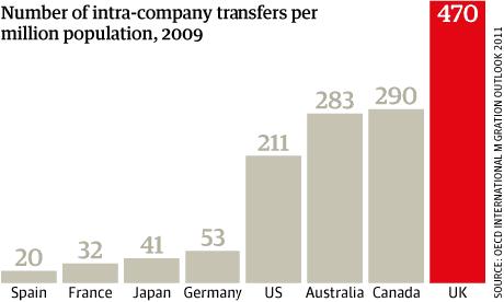 Migration chart, Intra-company transfers