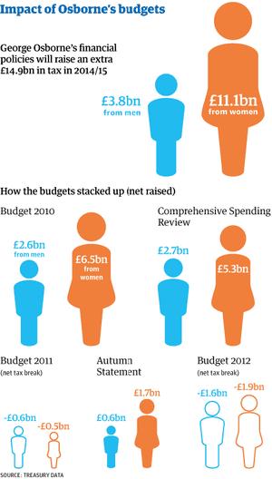 Impact of Osborne's budgets on women