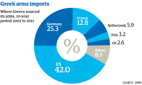Greek arms imports
