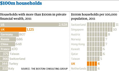 Ultra-high-net-worth households