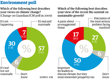 Is Global Warming Man Made >> Economic Climate Has Not Affected Views On Global Warming Poll