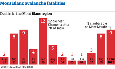 Avalanche deaths chart