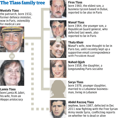 Tlass family tree