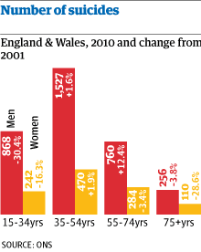 Suicides in England& Wales
