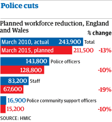 Police cuts