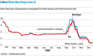 Barclays and Libor rate