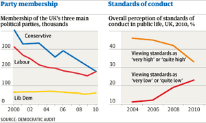 UKs weakening democracy