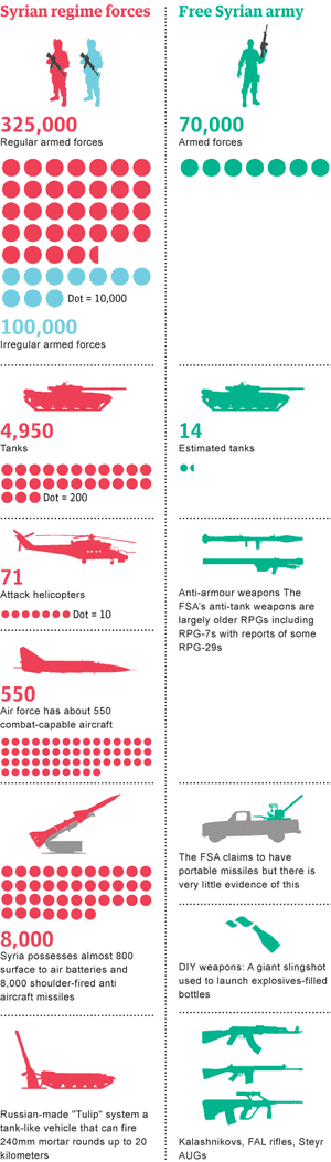 Syrian weaponry