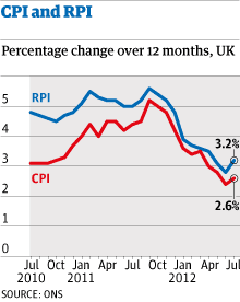 CPI and RPI chart
