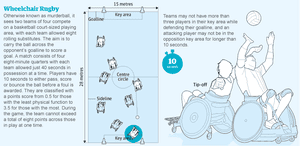 Paralympic sport guide - wheelchair rugby