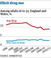 Illicit drug use