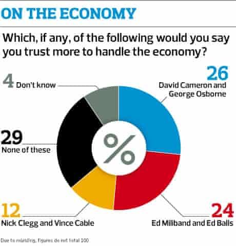 Observer poll: economy