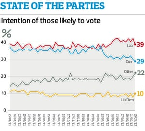 Observer poll: parties 2