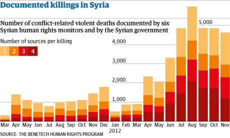 Syria killings