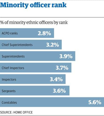 Minority officer rank chart