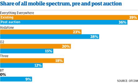 Mobile spectrum auction