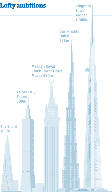 Shard builders Mace to project manage Saudi Arabia's Kingdom tower