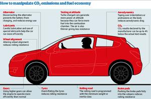 Car emissions small