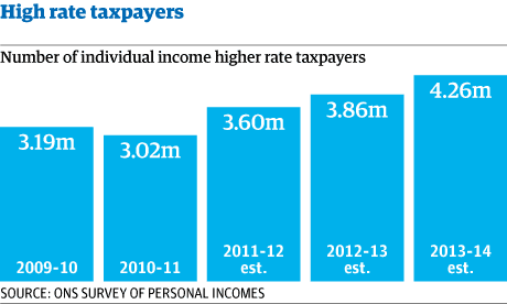 High rate taxpayers