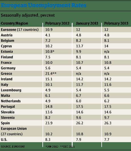 European employment table
