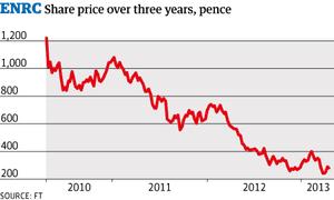 ENRC share price