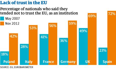 EU lack of trust