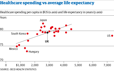 Healthcare expenditure and life expectancy