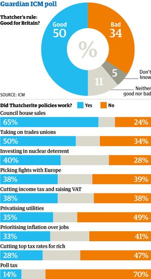 Thatcher policies ICM poll