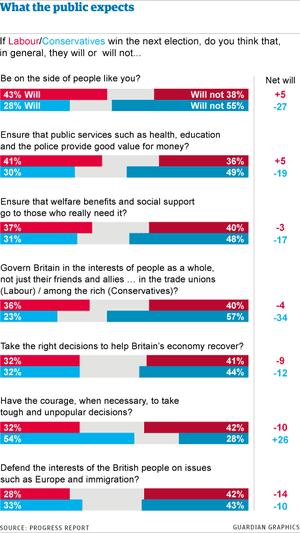 What the public expects