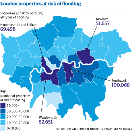 flooding threatens one in four london properties environment the guardian