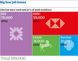 Bank job losses