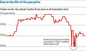 Chart: A day in the life of the gas price