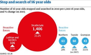 Scotland stop search teenagers
