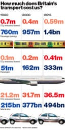 How much does Britain's transport cost us?