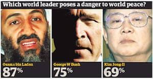 Guardian front page graphic from November 3 2006