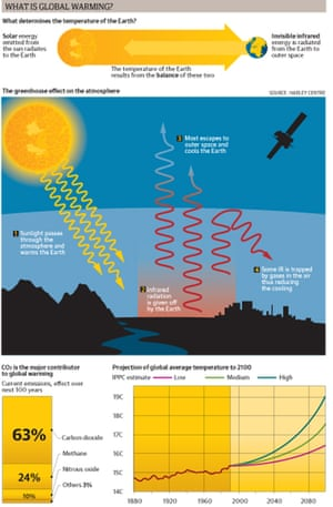 Climate change the facts science the guardian graphic explaining global warming jpeg ccuart Gallery