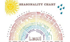 Leon seasonal food chart