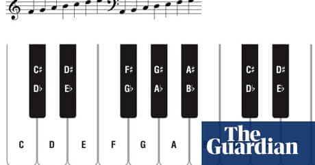 Piano and keyboard guide part 1 lesson 1 learning to read music piano and keyboard guide part 1 lesson 1 learning to read music life and style the guardian fandeluxe Gallery