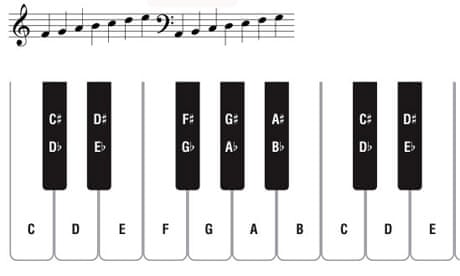Piano And Keyboard Guide Part 1 Lesson 1 Learning To Read Music