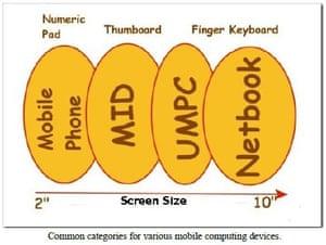 UMPC diagram